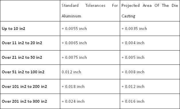 Die Casting Tolerance Standards & Comparison Chart - Tolerance For Aluminum, Zinc Die Casting Parts | Diecasting-mould