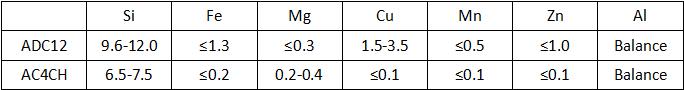 Determination of Die Casting Process Parameters - Aluminum Casting Parameters | Diecasting-mould