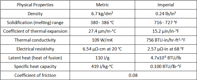 What is Zamak 5 - Zamak 5 Zinc Alloy Composition, Properties & Zamak 5 vs A380.0 | Diecasting-mould