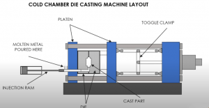 What Is Aluminum Die Casting & What's The Aluminum Die Casting Process